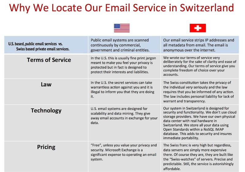 Offshore Email Accounts