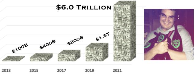 $6 trillion