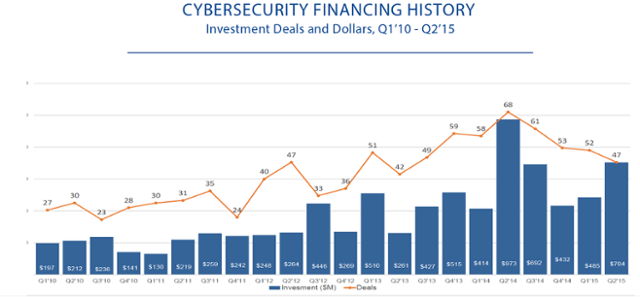 Cyber Security Financing History chart by CB insights