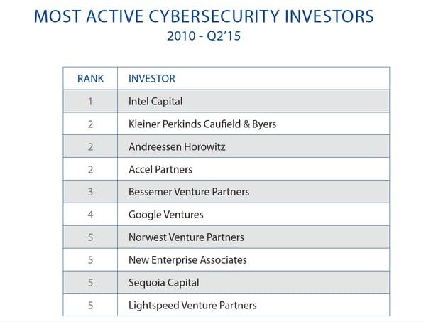 CB_Insights_cyber_deals_investors.png