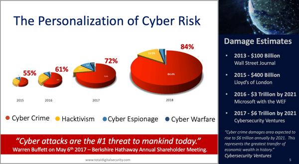 Cyber Crime statistics chart-1