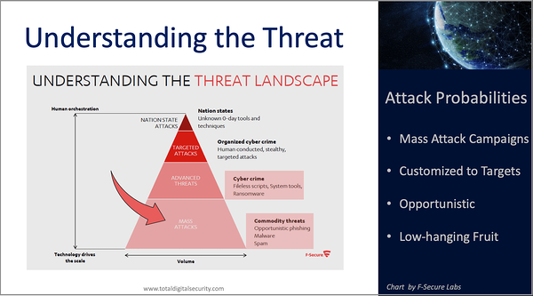 Cyber Risk - Understanding the Threat