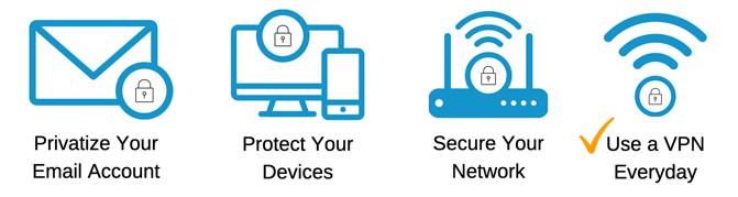 Four Fundamentals VPN #4