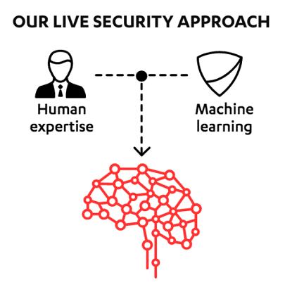 AI and human LIVE