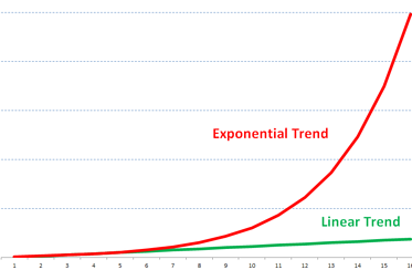 Exponential-v-linear_copy
