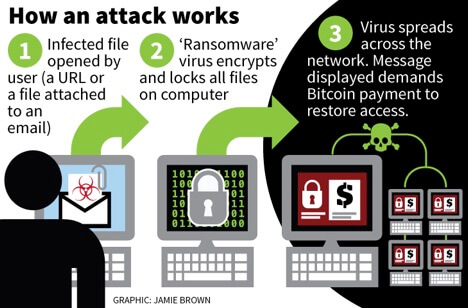 how a ransomware attack occurs