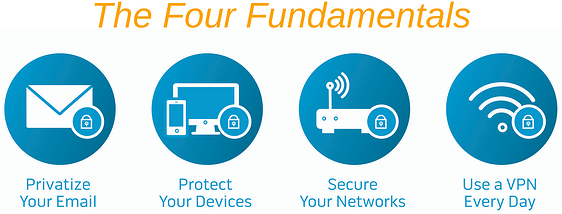 The Four Fundamentals icons nc