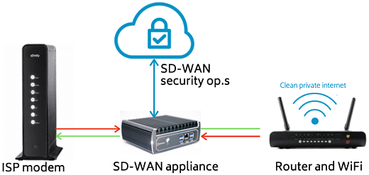 illustration of an SD-WAN system installed at home with ISP modem and WiFi router for clean internet