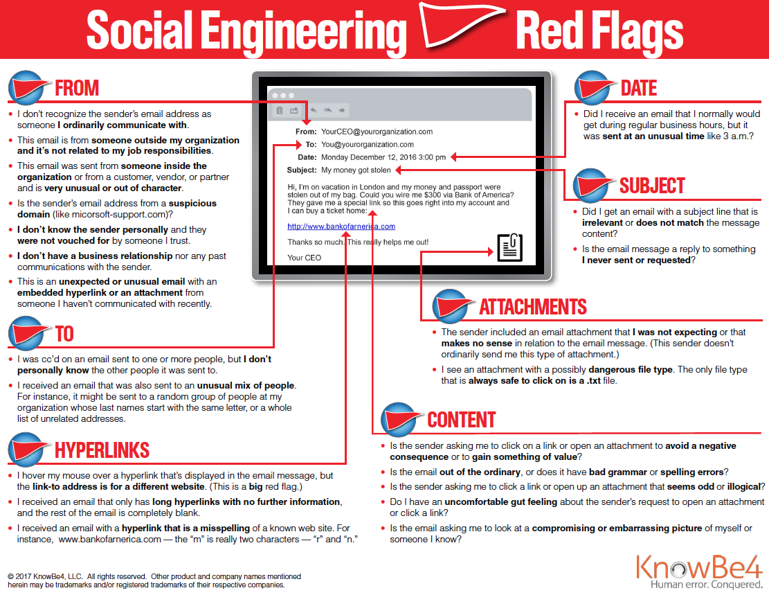The 22 Red Flags for Social Engineering by KnowBe4