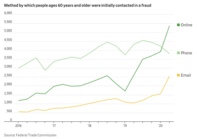 Federal Trade Commission chart on seniors and fraud