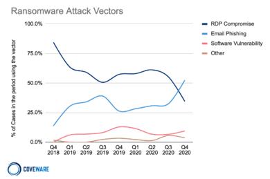 chart of top ransomware attack vectors