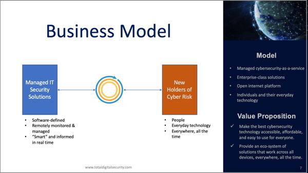Total Digital Security platform model-1