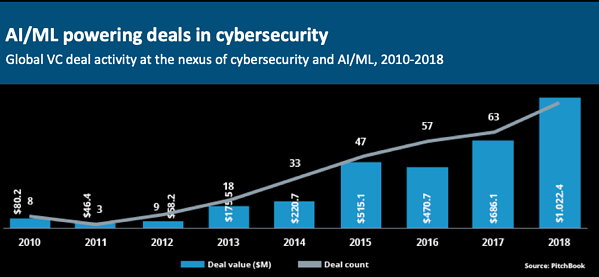 chart of AI investment in cybersecurity
