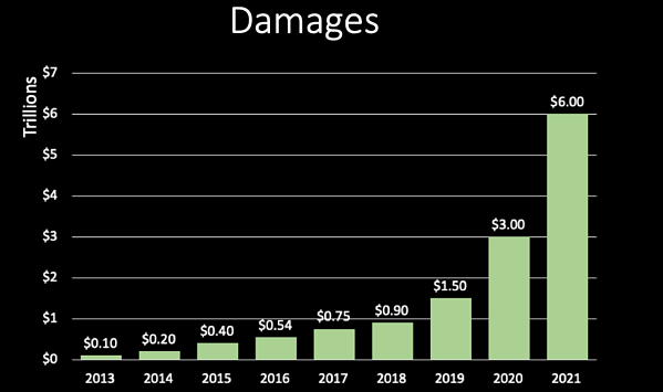 chart of cyber attack damages 2013-2021