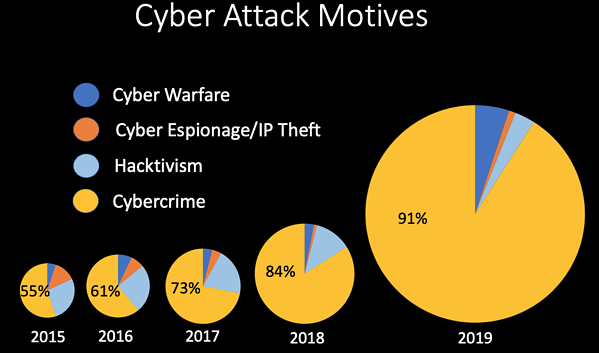 chart of cyber attack motives since 2015