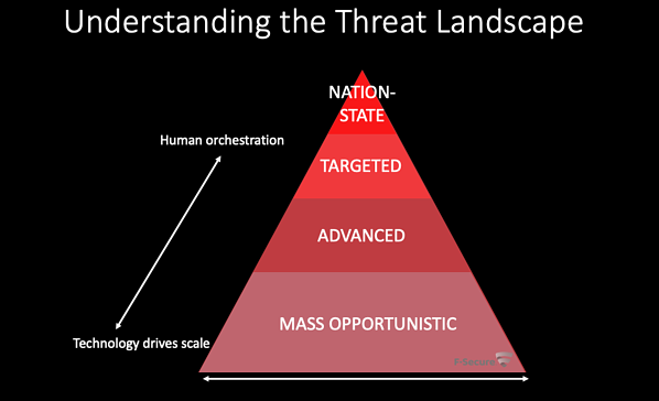 chart of cyber attack targets in a pyramid format