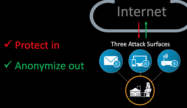 illustration of the three primary cyber attack surfaces