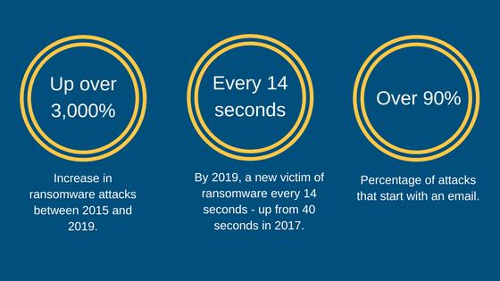 cybercrime facts, estimates and statistics