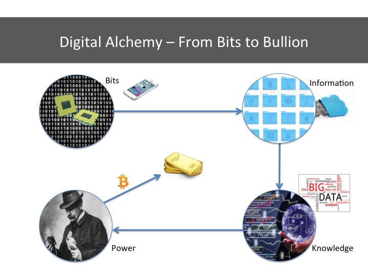 From Bits to Bullion - The Alchemy of Cyber Crime.